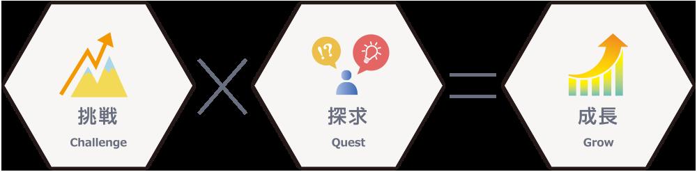 挑戦challenge×探求quest=成長grow