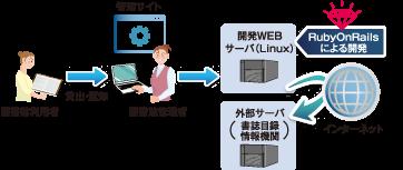 官公省向け図書館システム開発イメージ